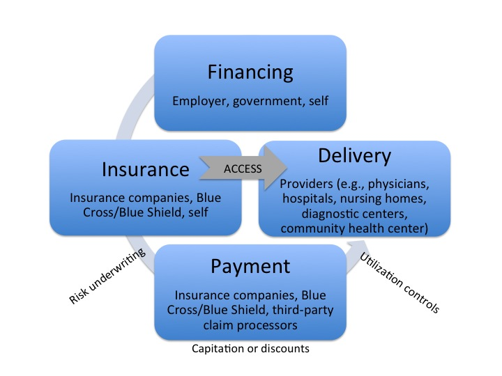 Must-Know Health Care Ecosystem Terminology